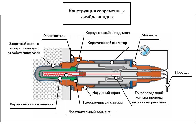 Конструкция лямбда-зонда