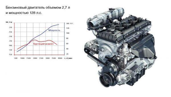 Уаз патриот 409 двигатель