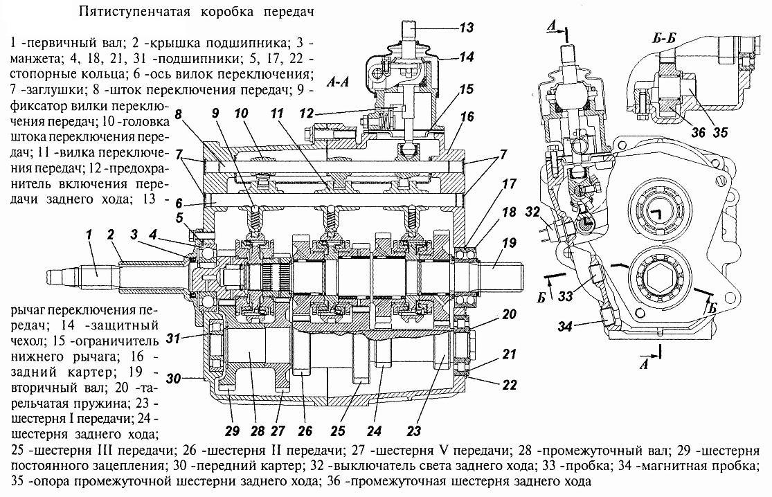 Конструкция и особенности устройства коробки передач Патриота
