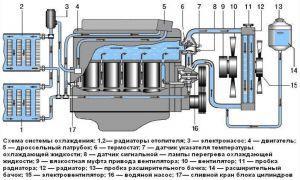 Схема системы охлаждения УАЗ Патриот
