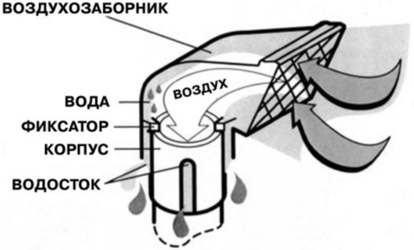 схема шноркеля