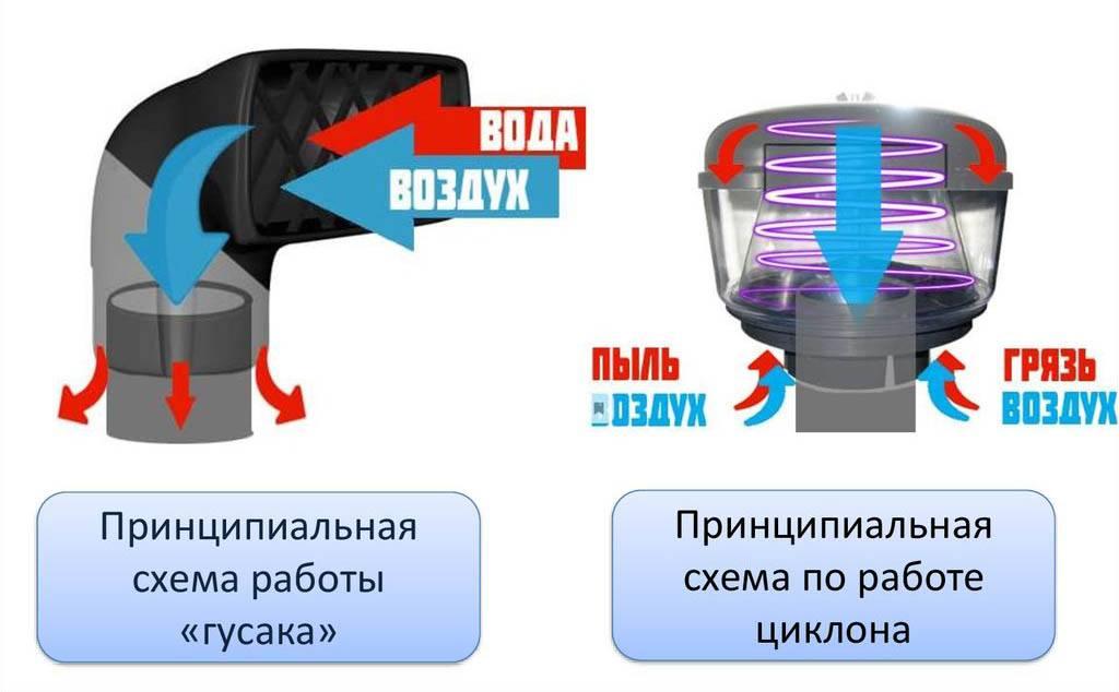 схема работы гусака и циклона